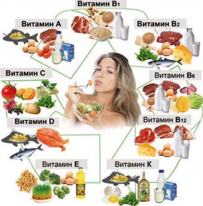 Баланс при правильном питании
